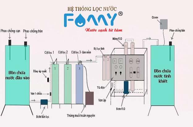 Dây chuyền máy lọc nước công nghiệp RO là mô hình hoạt động tiên tiến nhất hiện nay