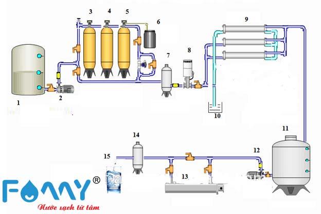 quy trình lọc nước