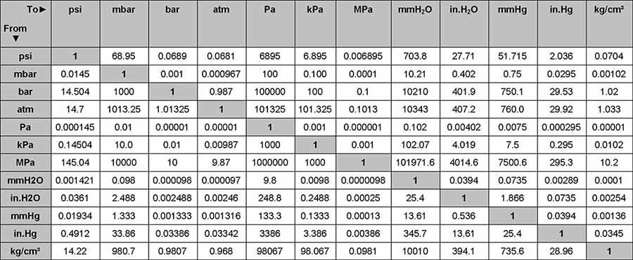 Bảng đơn vị quy đổi đơn vị đo áp suất
