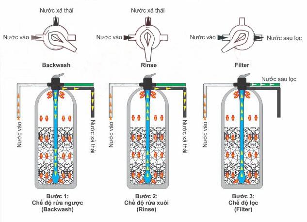 Nguyên lý hoạt động của cột lọc nước