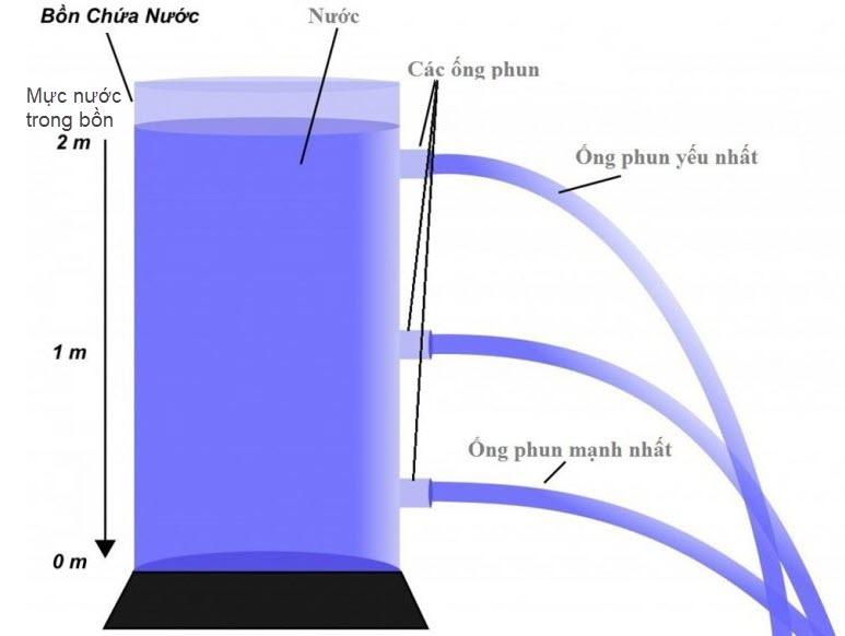 Ví dụ mô tả áp suất trong chất lỏng