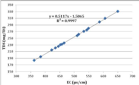 Biểu đồ mối quan hệ giữa TDS và độ dẫn điện