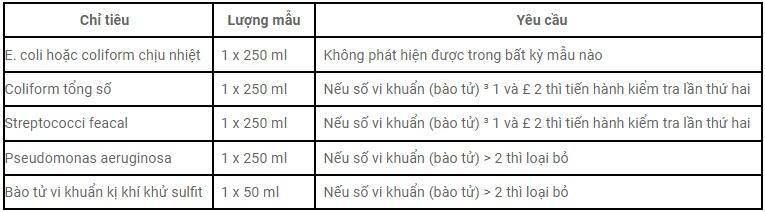 Chỉ tiêu vi sinh vật trong Quy chuẩn quốc gia về nước uống trực tiếp QCVN6-1:2010/BYT