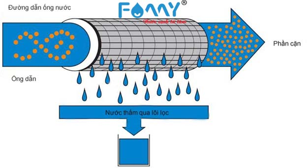 Công nghệ lọc nước UF