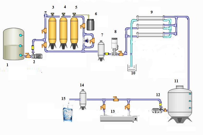 Sơ đồ máy lọc nước công nghiệp RO