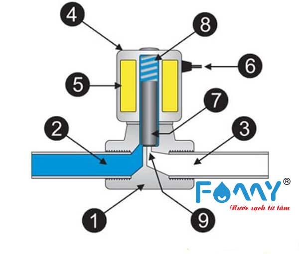 cấu tạo van từ máy lọc nước