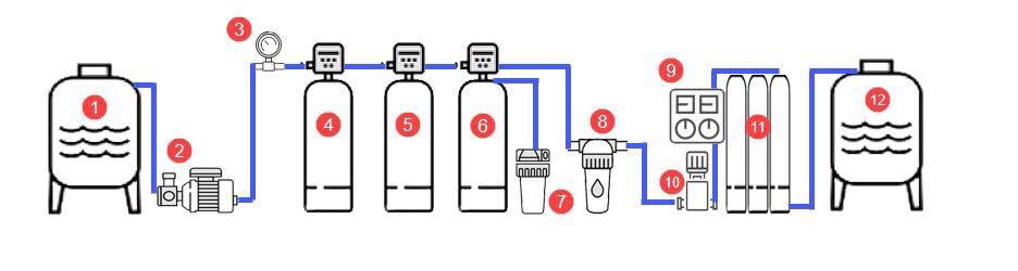 Sơ đồ nguyên lý cấu tạo một hệ thống lọc nước RO công nghiệp