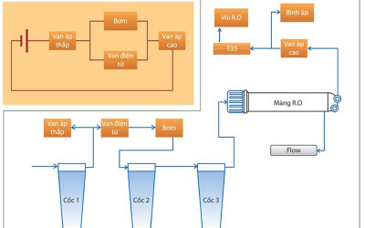 Những điều cần biết về van 1 chiều máy lọc nước nóng lạnh