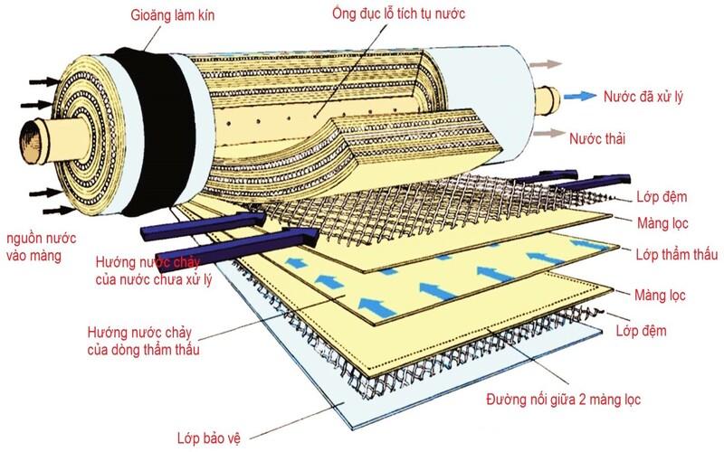 cách xử lý nước nhiễm mặn.jpg