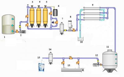 Nguyên lý hoạt động và cấu tạo máy lọc nước RO.