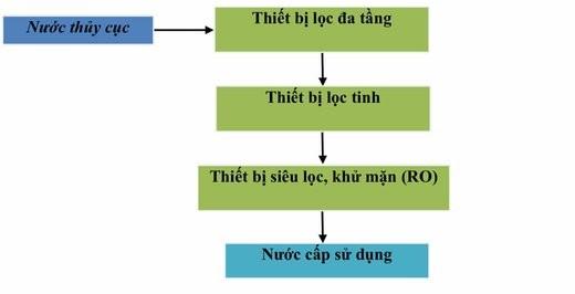may-loc-nuoc-man-thanh-nuoc-ngot.jpg