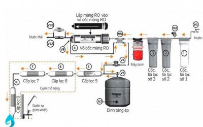 Tìm hiểu sơ đồ máy lọc nước RO