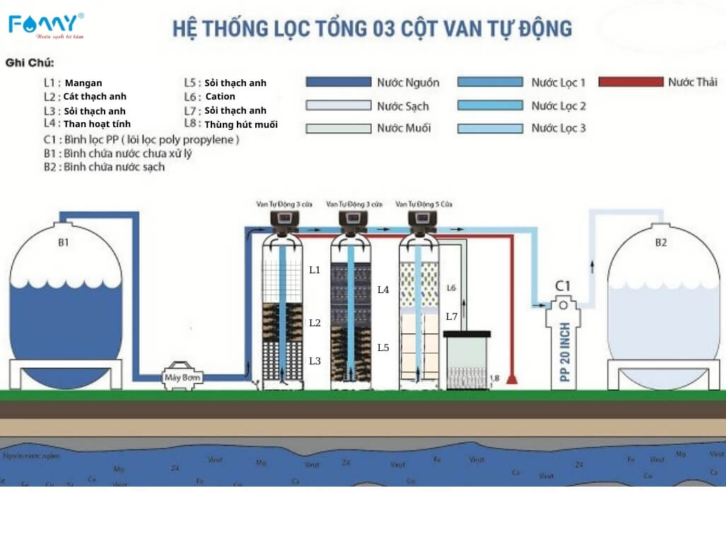 he-thong-loc-tong-cho-nha-may-khu-cong-nghiep.jpg